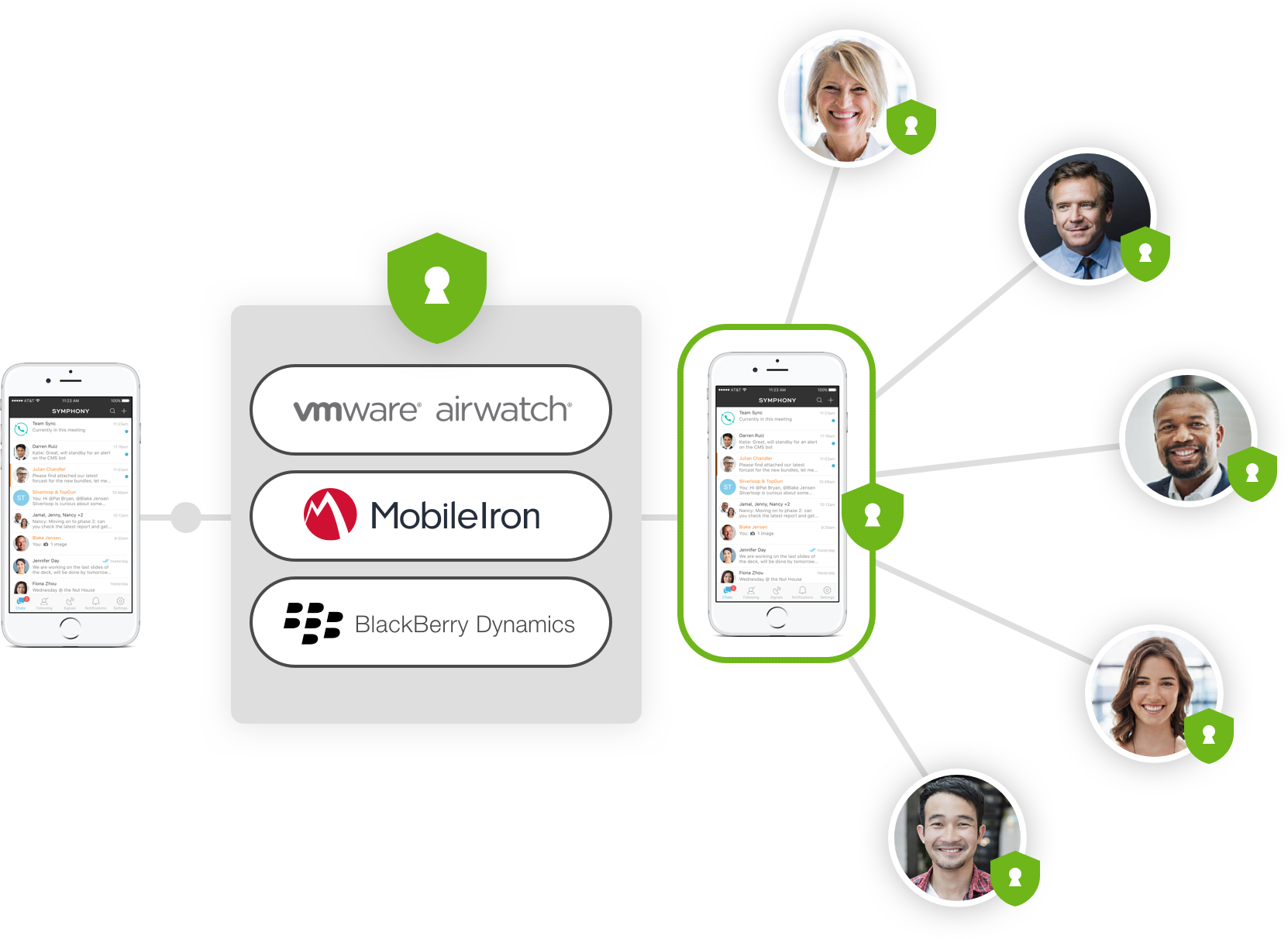 Secure Messaging for Business: Secure Team Collaboration | Symphony